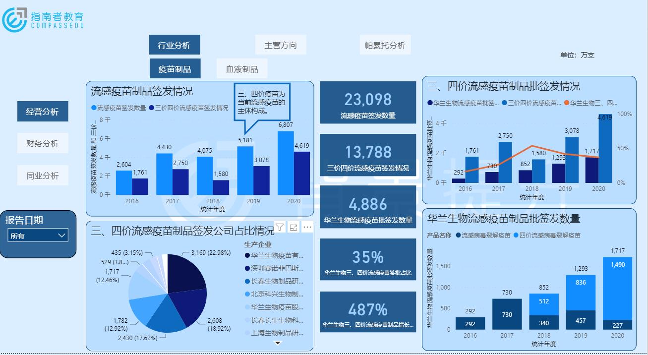 行业数据获取及分析能力